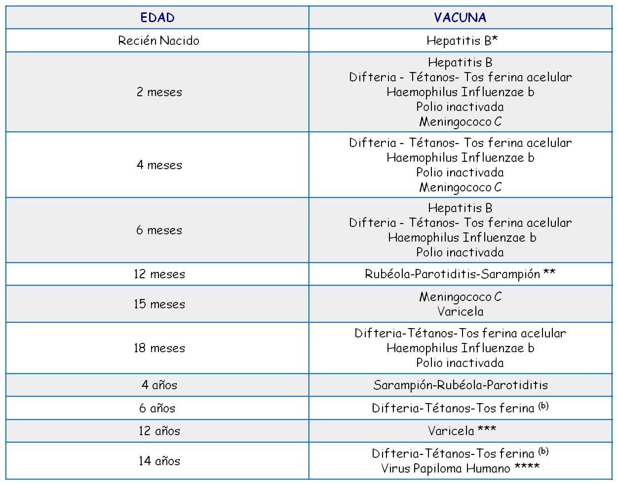 tablas de vacunas